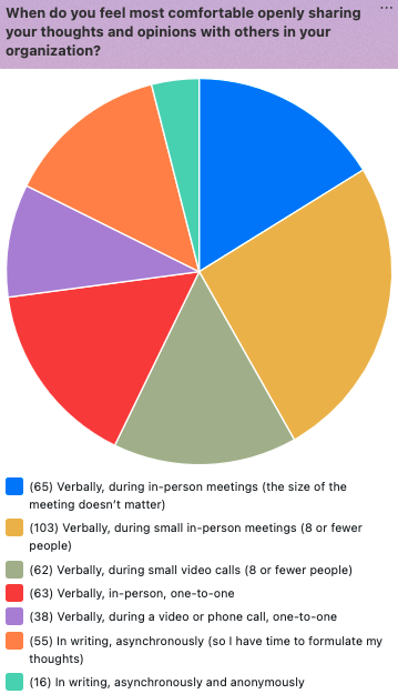 Howspace survey results for when people feel most comfortable sharing their thoughts and opinions